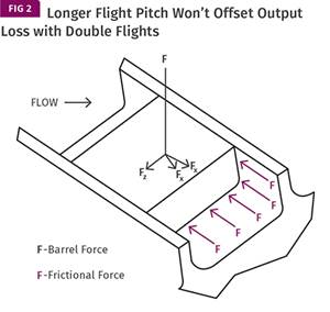 EXTRUSION: Double Flights Are Not a Cure-All
