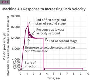 INJECTION MOLDING: How Does Your Machine  Control Pack Velocity?
