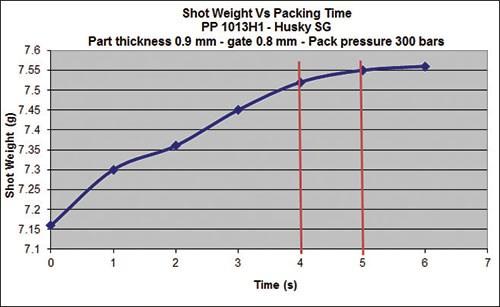 shot weight