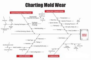 mold wear
