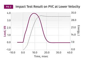 MATERIALS: Impact Testing: The Problems With Single-Point Data
