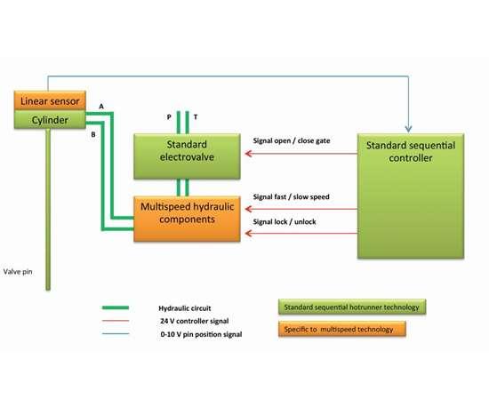 valve pin speed control