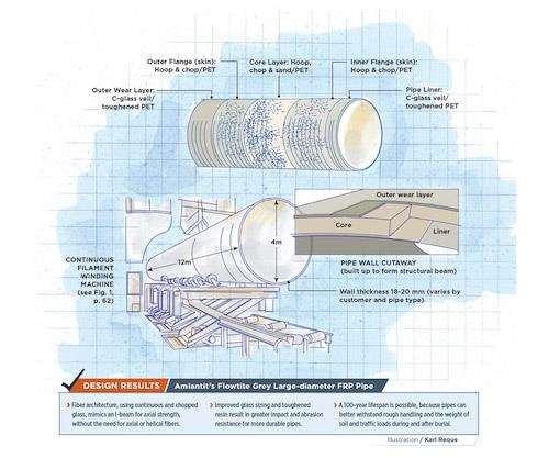large-diameter FRP pipe