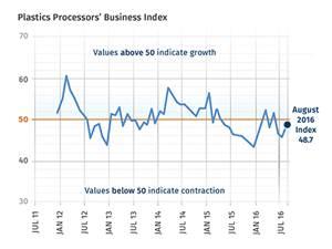 August's Index—48.7
