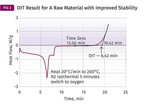 PP raw material test results