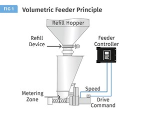 optimal feeder performance