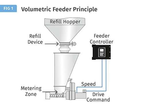 volumetric screw feeder