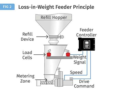 loss in weight feeder