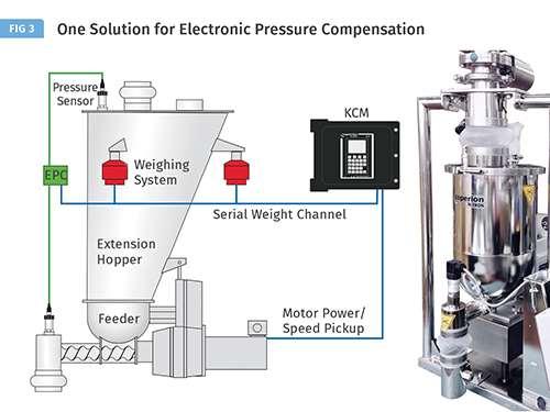 Coperion K-Tron's Electronic Pressure Compensation