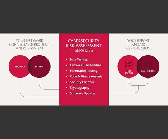 Cybersecurity Risk-Assessment Services