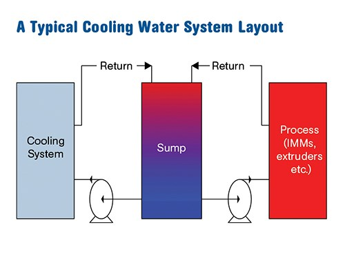 Optimize Cooling Water Supply To Reduce Distribution Costs
