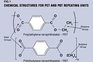 PBT和PET聚酯:结晶度的区别