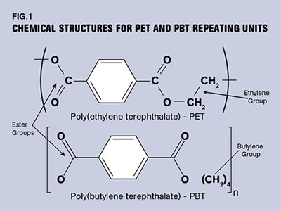 Pbt And Pet Polyester The Difference Crystallinity Makes