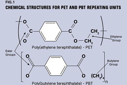 Las diferencias entre PBT y PET se entienden mejor mediante el análisis de la estructura química de la unidad repetitiva que compone las cadenas del polímero.