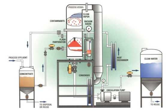 Flash distillation process