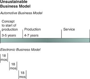Unsustainable Business Model