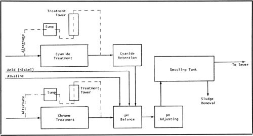 Pollution control and the plating industry products finishing figure 2 diagram of a typical continuous flow system for removing heavy metals destroying cyanide and adjusting ph ccuart Image collections