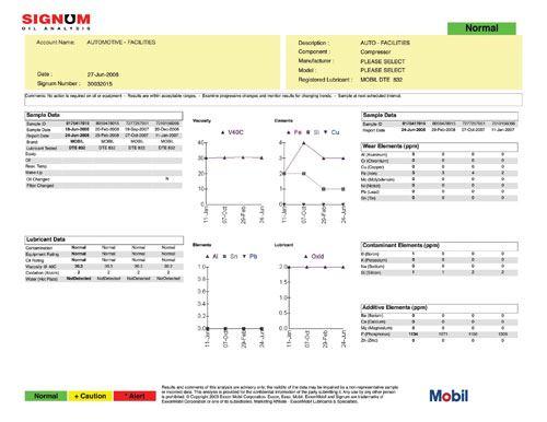 Acculube Signum Oil Analysis