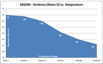 Hardness vs Temperature