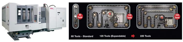 A system that offers in-the-field expandable tool and pallet technology