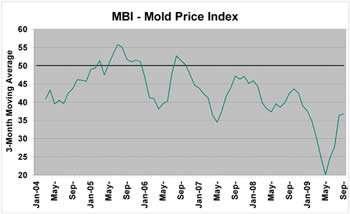 Mold Price Index