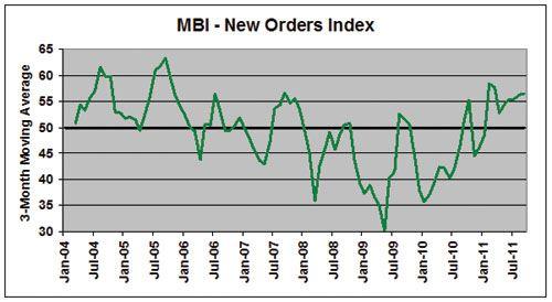 mold business index September 2011
