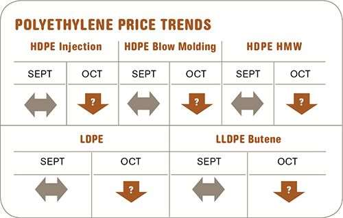 polyethylene resin prices-October