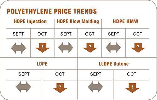polyethylene resin prices-October