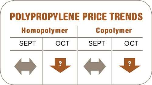 polypropylene resin prices-October