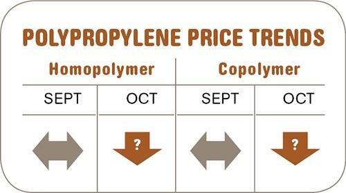 polypropylene resin prices-October