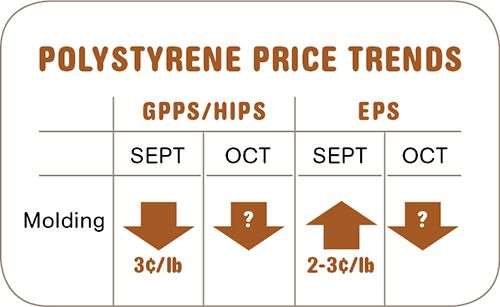 Polystyrene resin prices-October
