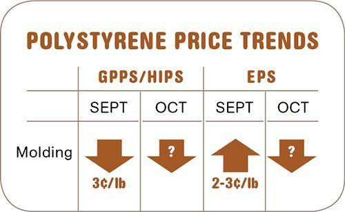 Polystyrene resin prices-October
