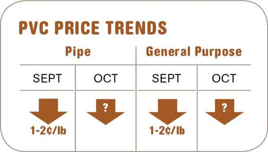 PVC resin prices-October