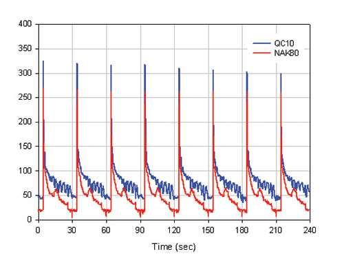 interfacial heat fluxes