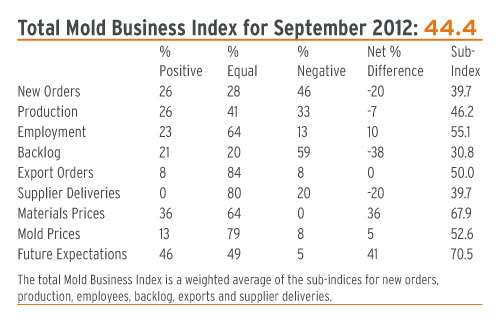 mold making business index september 2012