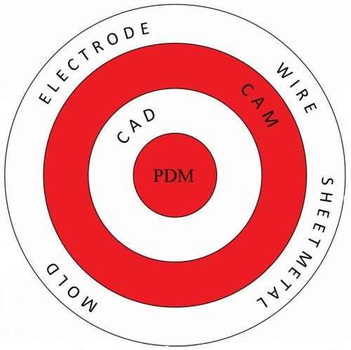 CAD/CAM PDM core