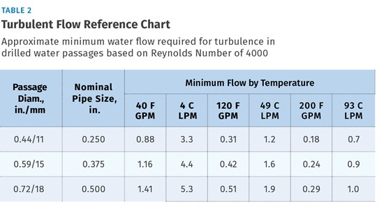 Improve The Cooling Performance Of Your Molds Plastics