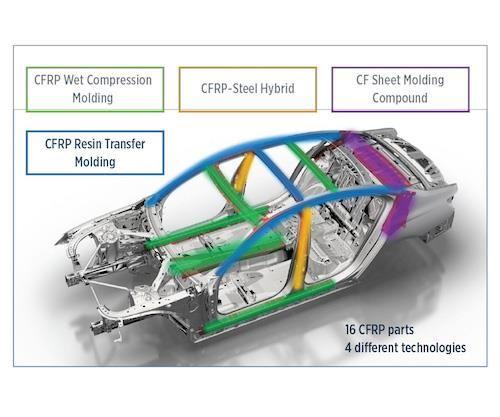 Carbon Core: Multi-material BIW