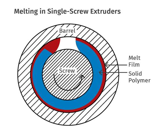 melting in a single screw extruder