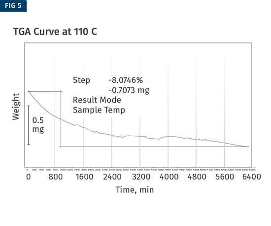 TGA curve at 110 C