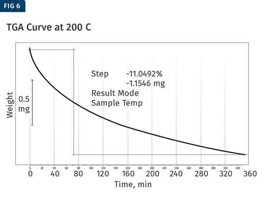 TGA curve at 200 C