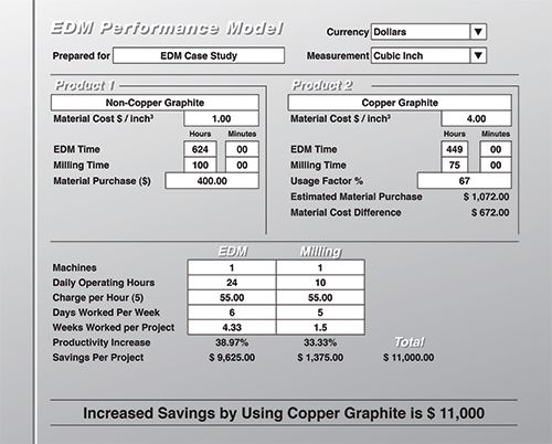 EDM performance chart