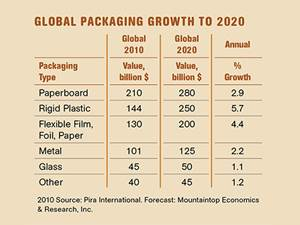 Packaging Outpaces Overall Economy