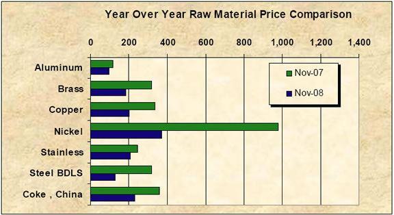 Price Comparison - 12/08