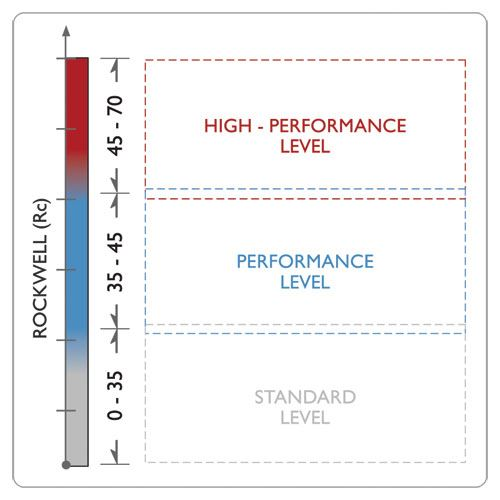 Rockwell hardness chart