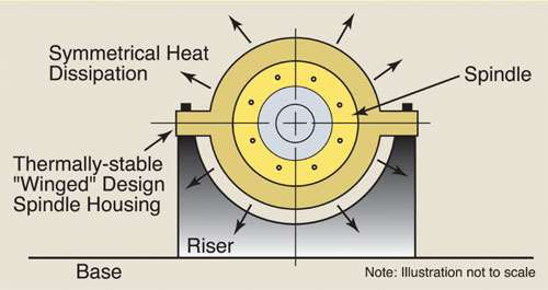 Thermal stability for spindle