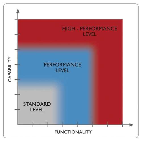 Machine levels chart