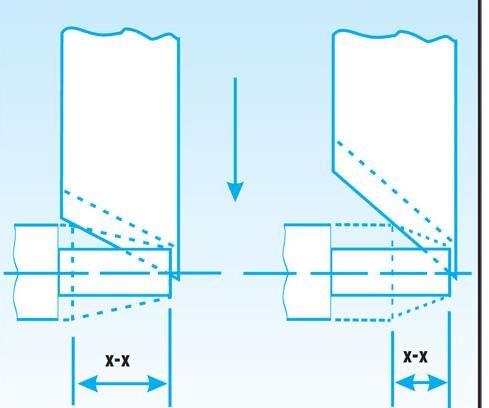 Short Lead Angle