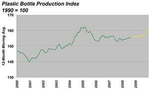 Plastic Bottle Production Index