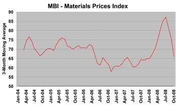MBI - Material Prices Index